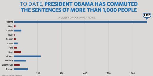 Do Presidential Pardons Still Make Sense?