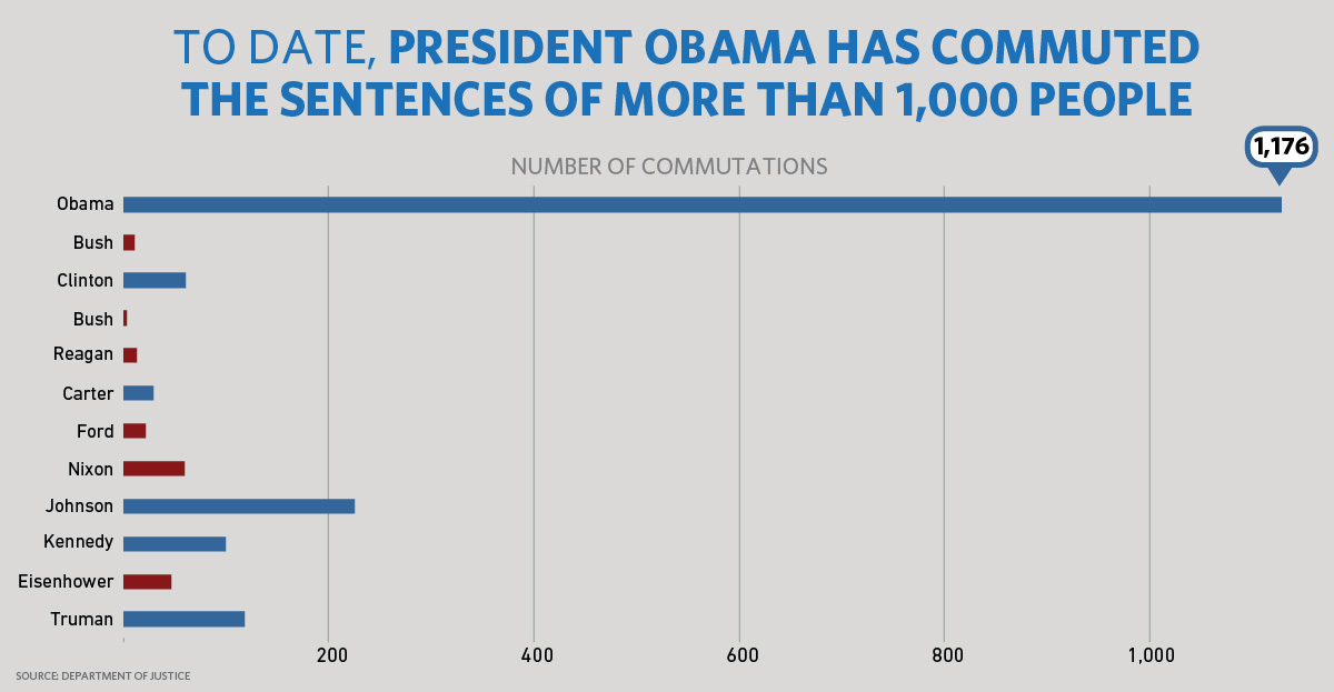 presidential-pardons-commutations