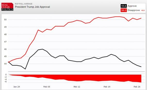 Trump Job Approval RCP 22716