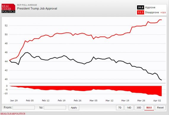 Trump Job Approval RCP 4416