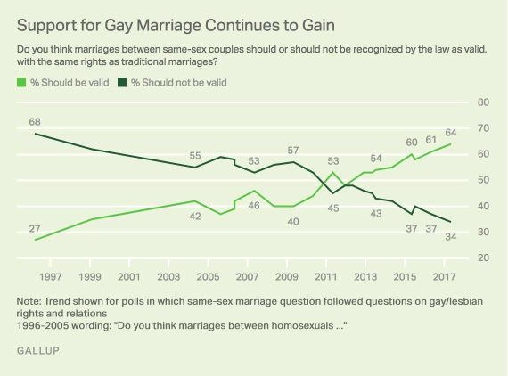 Gallup Marriage Chart May 2017