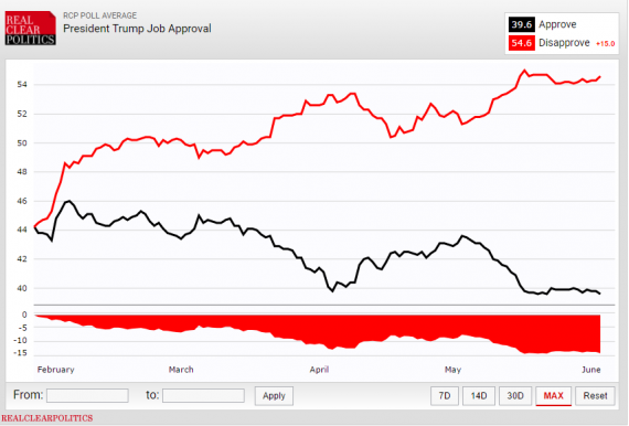 RCP Trump Approval 6517