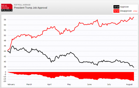 RCP Trump Approval 882017