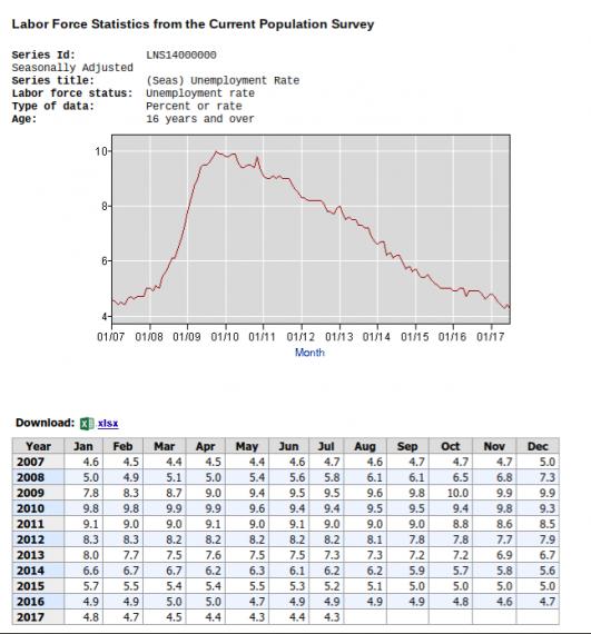 unemployment 10 yr