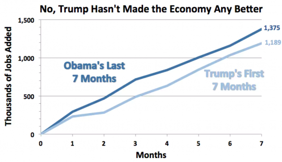 Obama Trump Economy Chart