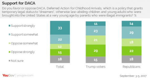 YouGov DACA Poll Chart One
