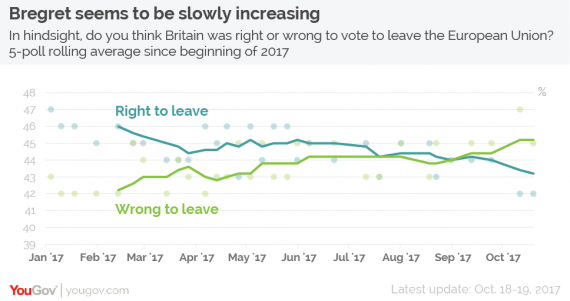 Brexit Poll Chart One