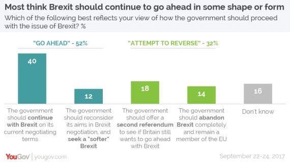 Brexit Poll Chart Two