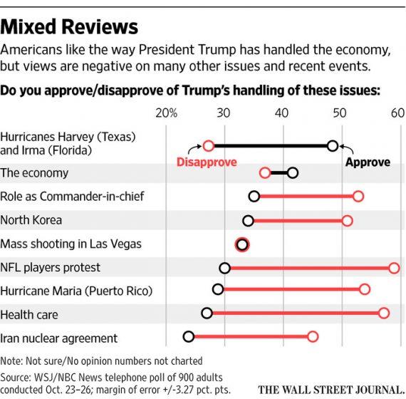 WSJ Trump Approval Poll Chart