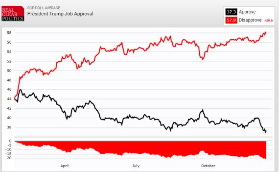 Trump Job Approval RCP 121417