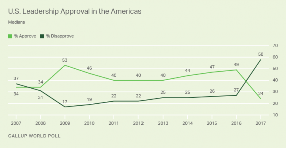 Gallup Global Survey Chart Two