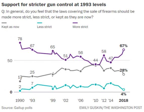 Gallup-Gun-Control-Chart-570x443.png